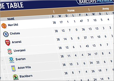 Footballociation League Tables